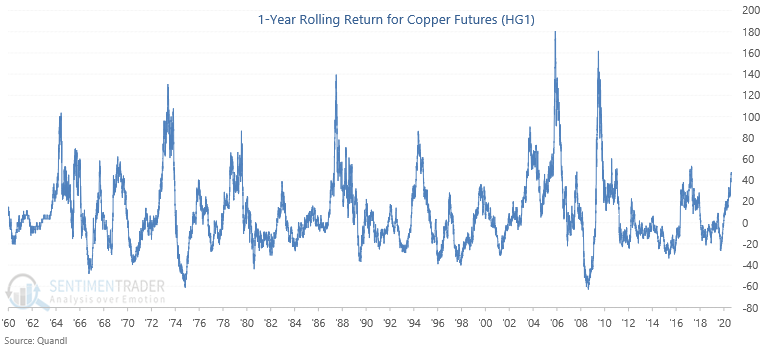 Copper 1 year rolling return