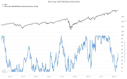 micro cap s&p relative ratio rank