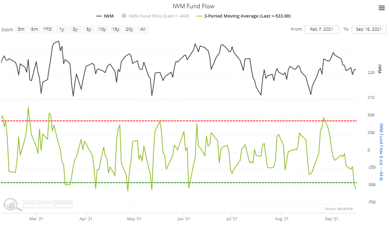 iwm small cap fund flow