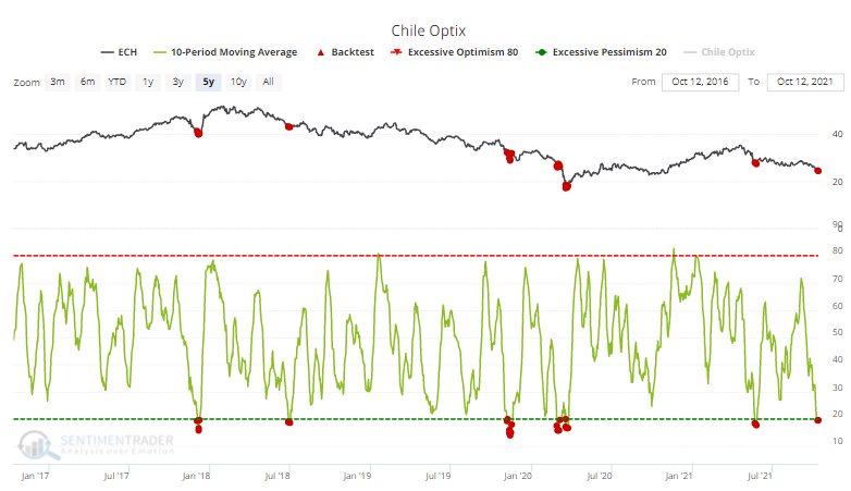ech chile sentiment optimism index