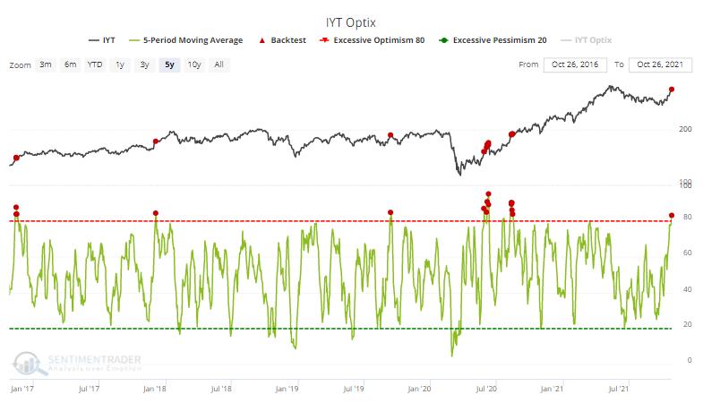 Optimism is high on transportation stocks