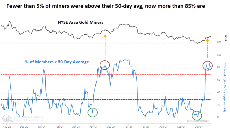 Gold miners above their 50 day average has spiked